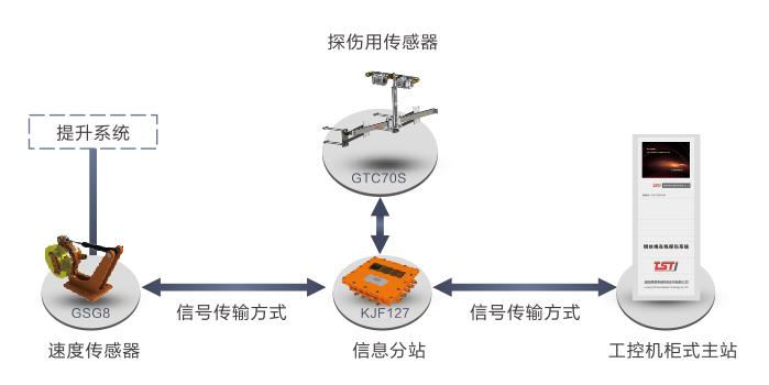 滑轨式钢丝绳自动探伤仪系统拓扑图