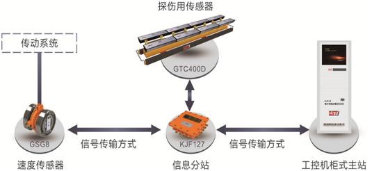 出口型巡检式输送带钢绳芯自动探伤仪拓扑图