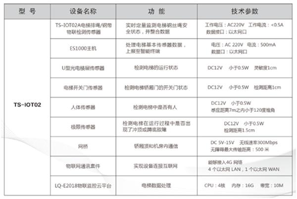 电梯物联网监控系统型号