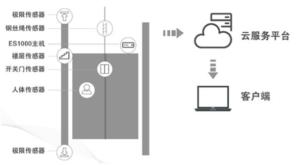 电梯物联网监控系统示意图
