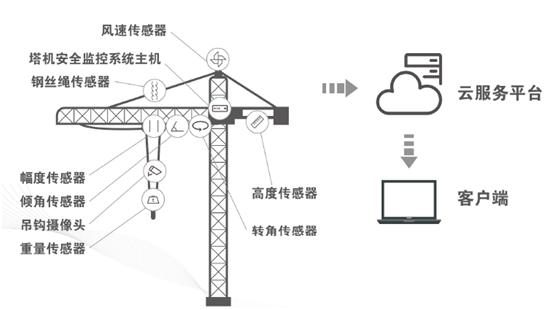 建筑塔机物联监控系统示意图