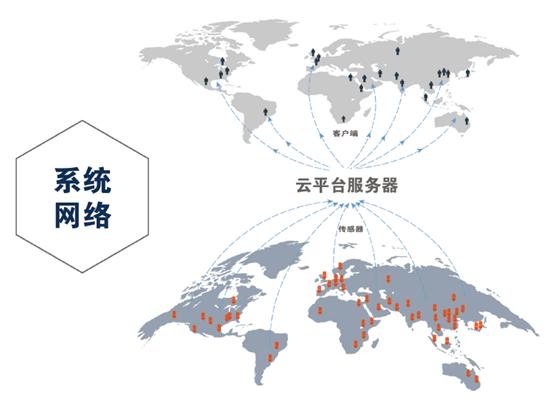 建筑塔机物联监控系统网络